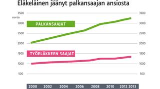 Eläkeläisten tulot ovat jääneet palkansaajien tuloista.