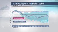 Tuorein pitkä lämpötilaennuste Etelä-Suomeen. Sää kylmenee viikonloppuna ja joulun lämpötilat asettuvat melko lähelle pitkäaikaisia keskiarvoja.