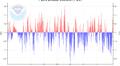 Grafiikka: Tyynen valtameren pitkäjaksoinen värähtely PDO