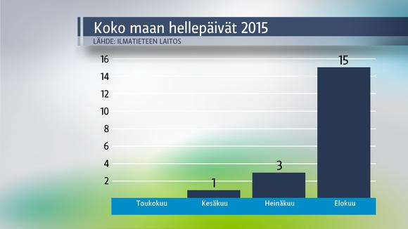 Kolea kesä päättyi helteiseen elokuuhun | Sää | yle.fi
