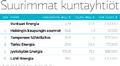 Kuuden suurimman kuntayhtiön liikevaihto, tulos (2013) ja toimitusjohtajan vuositulot (2012). Kuva: Juha Rissanen / Yle uutisgrafiikka.