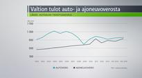 Video: Valtion tulot auto- ja ajoneuvoverosta -grafiikka.