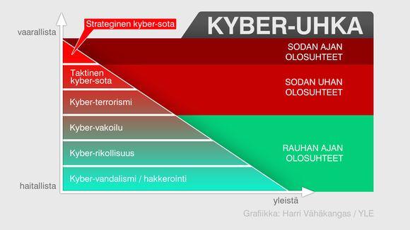 Kuvallinen esitys kyber-uhasta.