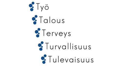 Ylen vaaliteemat eduskuntavaaleissa 2015.
