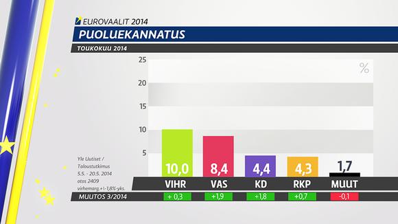 Taloustutkimuksen puoluekannatuskyselyeurovaaleista.