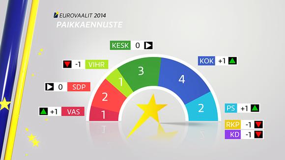Suomalaisten puolueiden paikkaennuste eurovaaleissa taloustutkimuksen puoluekannatuskyselyn mukaan