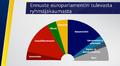 Ennuste europarlamentin paikkajaosta.