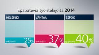 Muodollisesti epäpätevien sosiaalityöntekijöiden osuus vuonna 2014. Luvuissa ei mukana johtavia sosiaalityöntekijöitä.