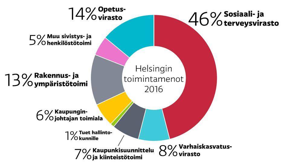 helsingin opetusvirasto Tampere