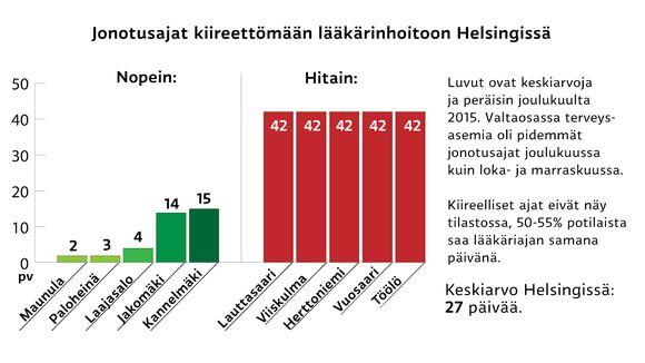 Grafiikka Jonotusajoista kiireettömään lääkärinhoitoon Helsingissä