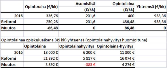 Opintolainat Taulukko3.