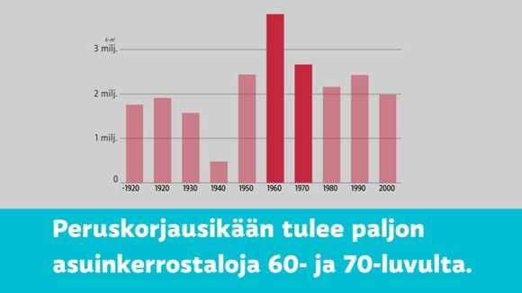 Video: Helsingissä rakennettin paljon 60- ja 70-luvulla paljon kerrostaloja, jotka tulevat nyt peruskorjausikään.