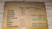 Aineiden syttymislämpötiloista kertova kyltti Kankaan paperitehtaalla.