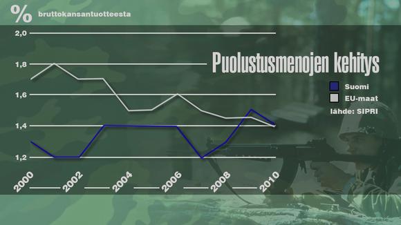 Puolustusmenojen kehitys -grafiikka.