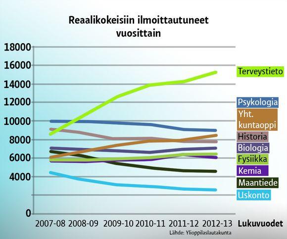 Grafiikka Reaalikokeisiin ilmoittautuneista vuosittain. Terveystieto on ollut viime vuosina suosituin.