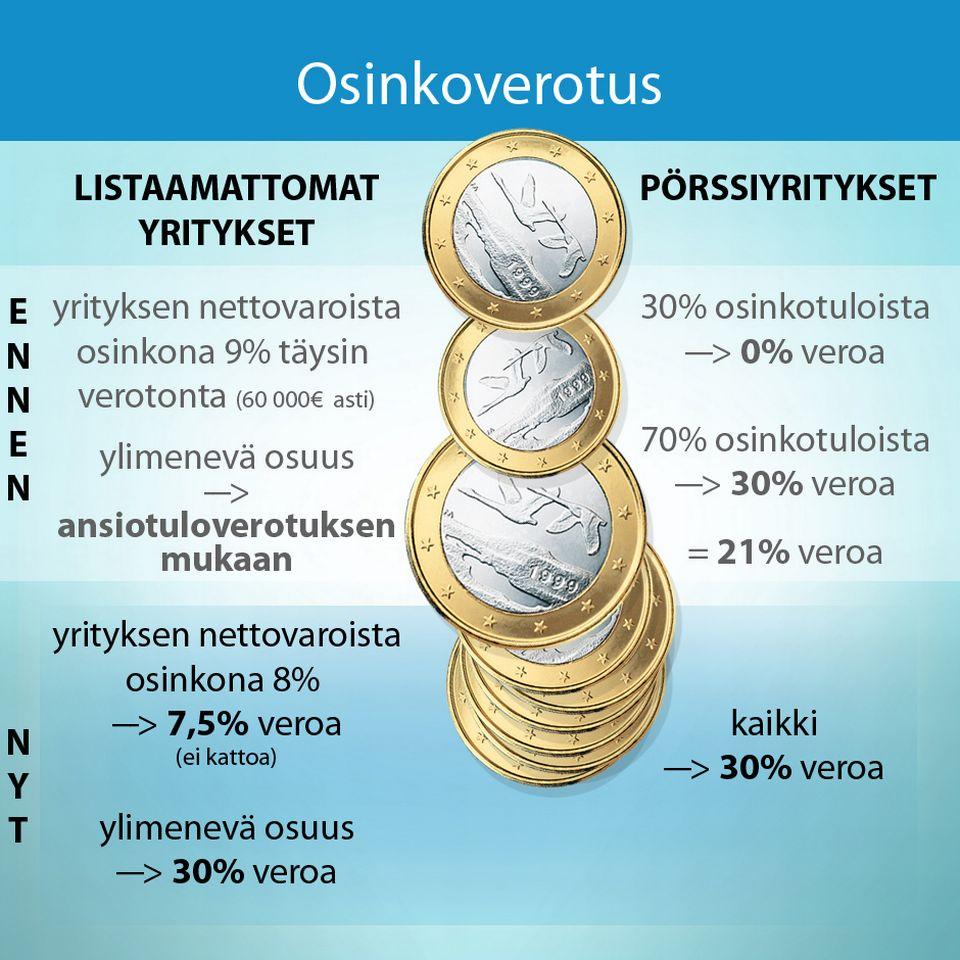valtiolle fii Kuusamo