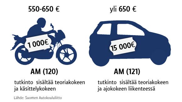 Grafiikka mopokortin hinnasta.