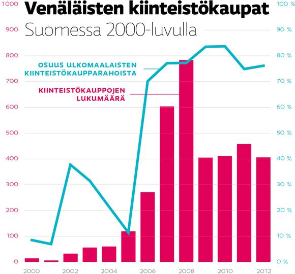 Venäläisten kiinteistökaupat Suomessa 200-luvulla.