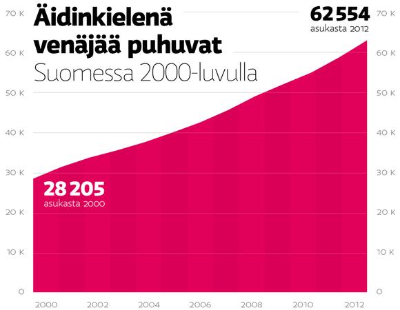 Äidinkielenä venäjää puhuvat Suomessa 2000-luvulla.