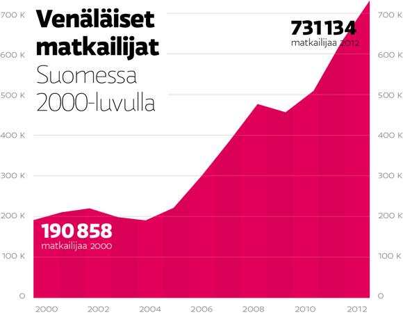 Venäläiset matkailijat Suomessa 2000-luvulla.