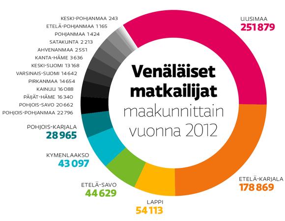 Venäläiset matkailijat maakunnittain 2012.