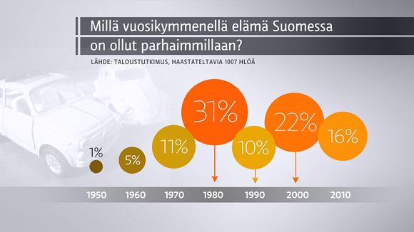 Millä vuosikymmenellä elämä Suomessa on ollut parhaimmillaan? -grafiiikka.