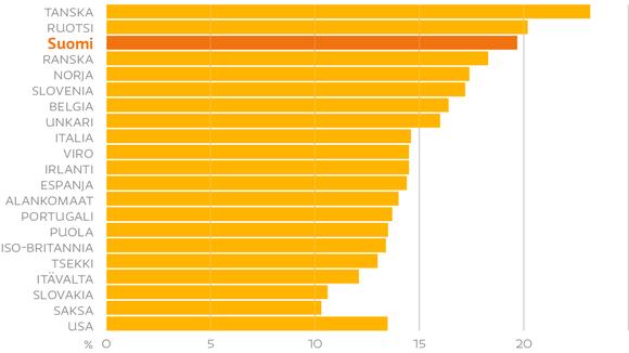 Julkisyhteisöjen arvonlisäys koko talouden arvonlisäyksestä, prosenttia, vuosi 2012.