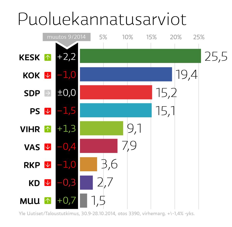 img.yle.fi/uutiset/kotimaa/article7576903.ece/ALTERNATES/w960/30_10+puoluekannatus+-01.png