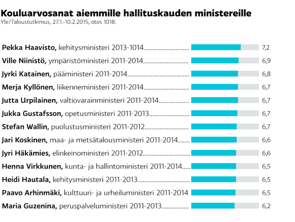 Lista kouluarvosanoista aiemmille hallituskauden ministereille.