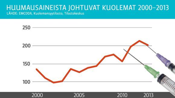 Huumausaineista johtuvat kuolemat 2000-2013.
