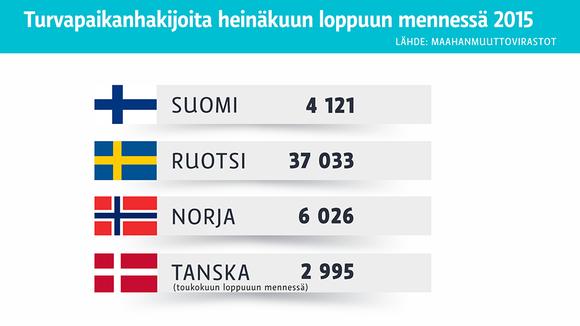 Grafiikka turvapaikanhakijoiden määrästä.