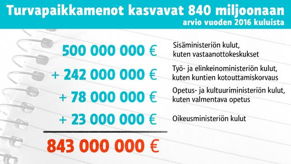 Turvapaikkojen kulut vuonna 2016.