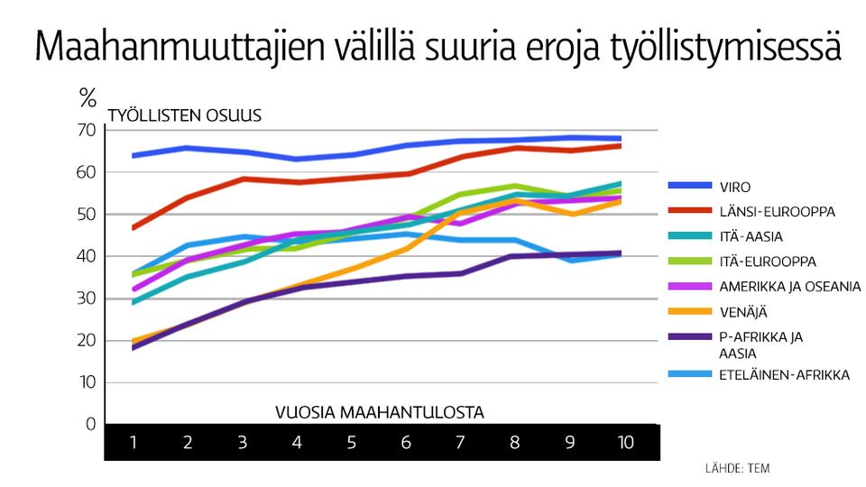 maahanmuuttajat suomessa tilastot Raisio