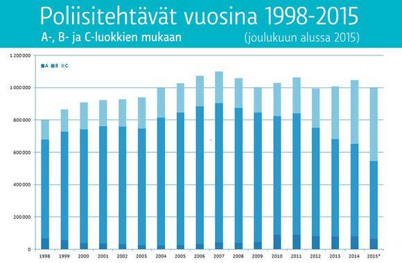 Poliisitehtävät vuosina 1998-2015