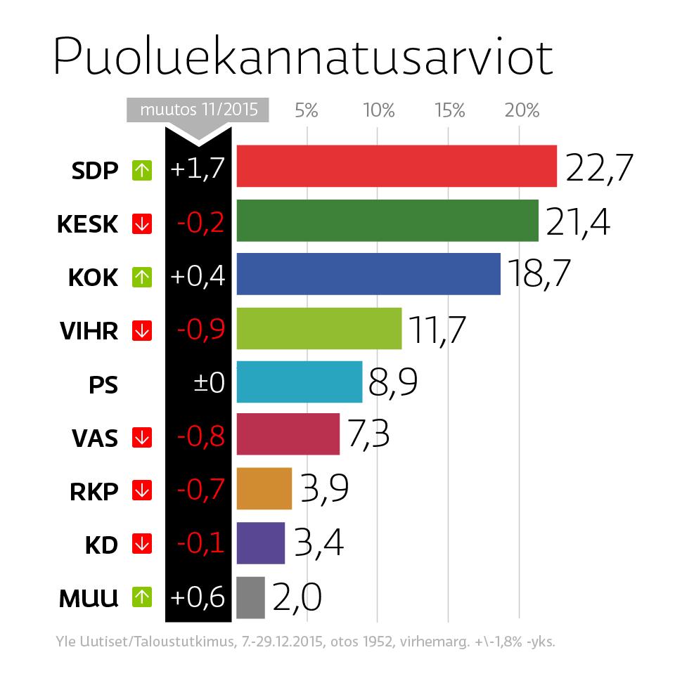http://img.yle.fi/uutiset/kotimaa/article8560231.ece/ALTERNATES/w960/30_12-Puoluekannatus.png