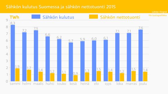 Sähkön kulutus Suomessa ja sähkön nettotuonti