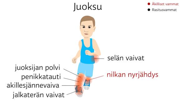 Juoksu: äkilliset vammat: nilkan nyrjähdys. rasitusvammat: penikkatauti, akillesjännevaiva, juoksijan polvi, jalkaterän vaivat ja selän vaivat