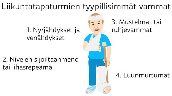 Liikuntatapaturmien tyypillisimmät vammat: 1. Nyrjähdykset ja venähdykset 2. Nivelen sijoiltaanmeno tai lihasrepeämä 3. Mustelmat tai ruhjevammat 4. Luunmurtumat