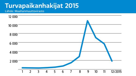 Grafiikka turvapaikanhakijoiden määrästä 2015.