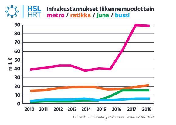 Grafiikka infrakustannuksista liikennemuodottain
