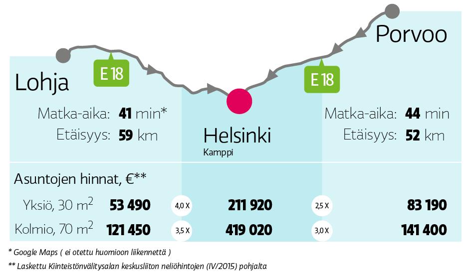 Matka Helsinkiin Lohjalta ja Porvoosta