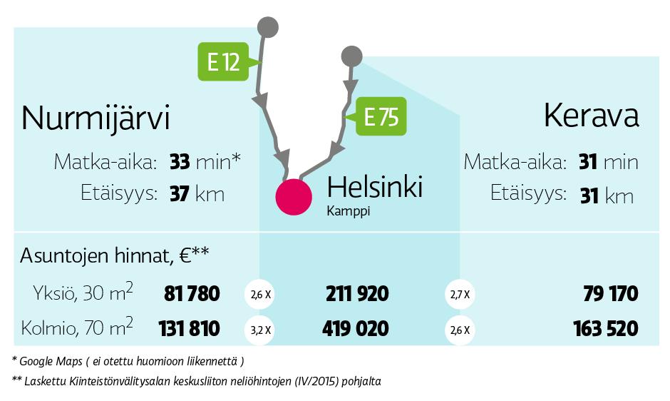 Helsinkiin, Nurmijärveltä ja Keravalta