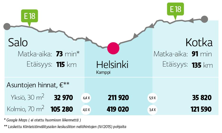 Helsinkiin, Salosta ja Kotkasta