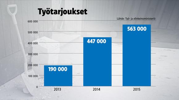 Työtarjoukset 2013-2015.