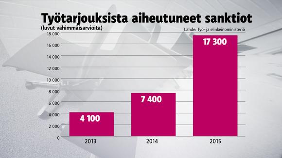 Työtarjouksista koituneet sanktiot 2013-2015