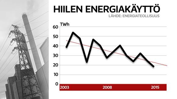 Hillen energiakäyttö-grafiikka