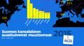 Suomen kansalaisten suosituimmat muuttomaat tilasto
