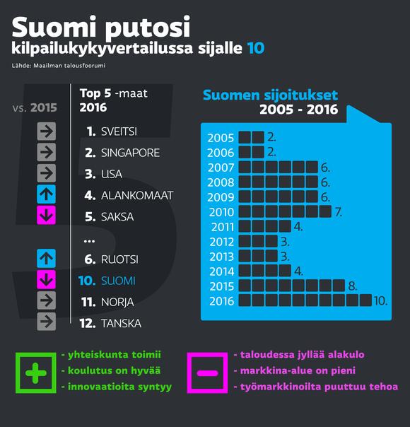Suomen kilpailukykyvertailu