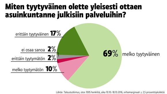 Tilastografiikka kuntien palveluista.
