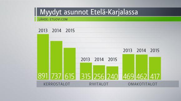 Myydyt asunnot Etelä-Karjalassa